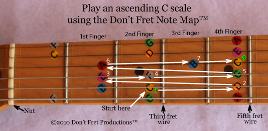 graphic showing how to play a c major scale as played on the guitar starting on the third fret, fifth string