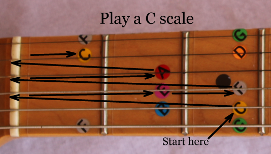 graphic of a c major scale played on a guitar using open strings