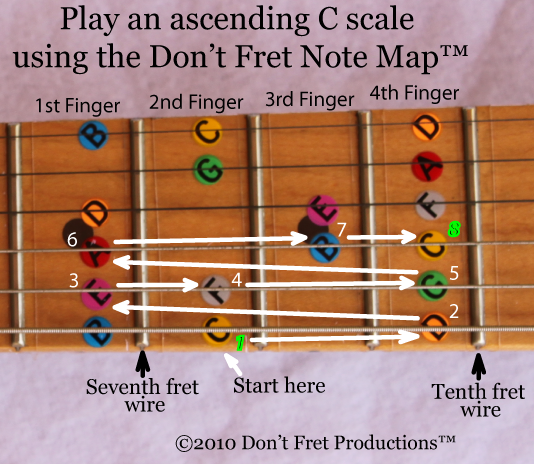 graphic of  a c major scale as  played on the guitar starting on the eighth fret, sixth string